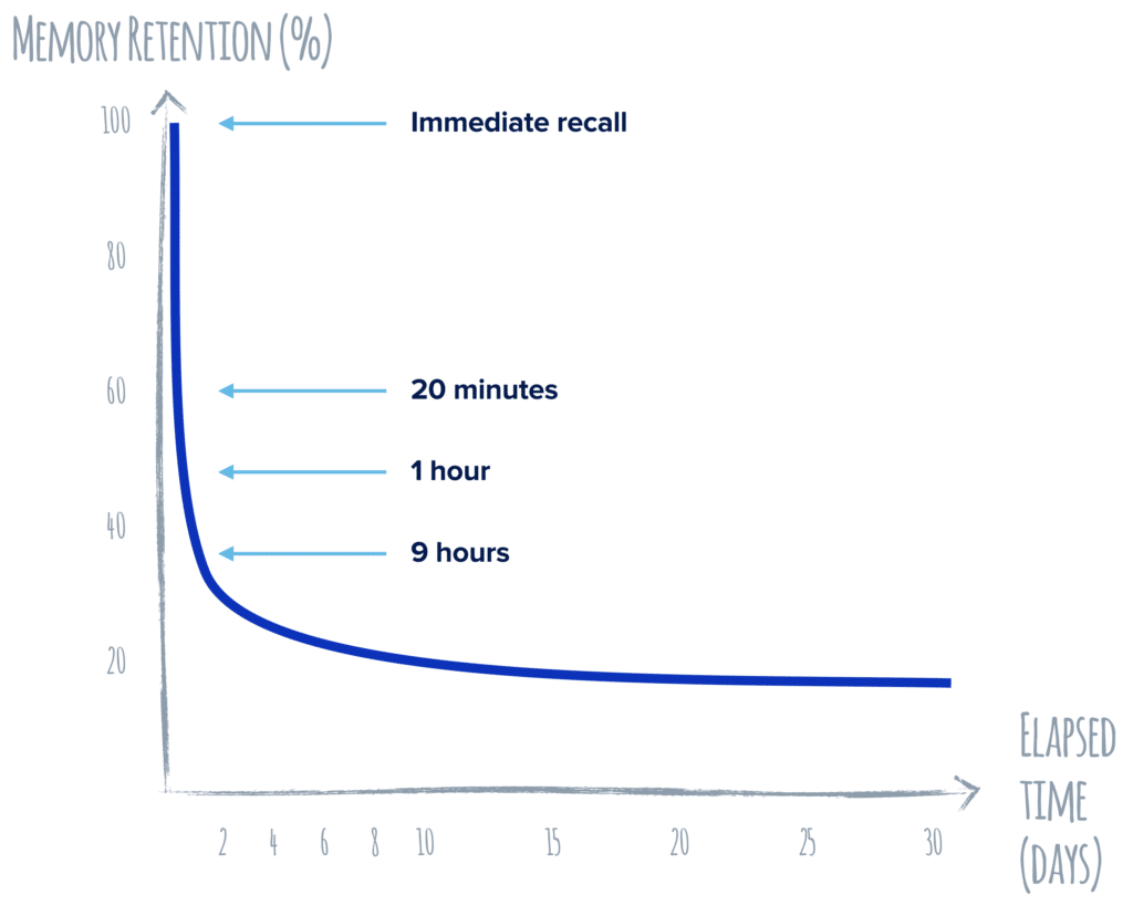 Memory retention graph from learning