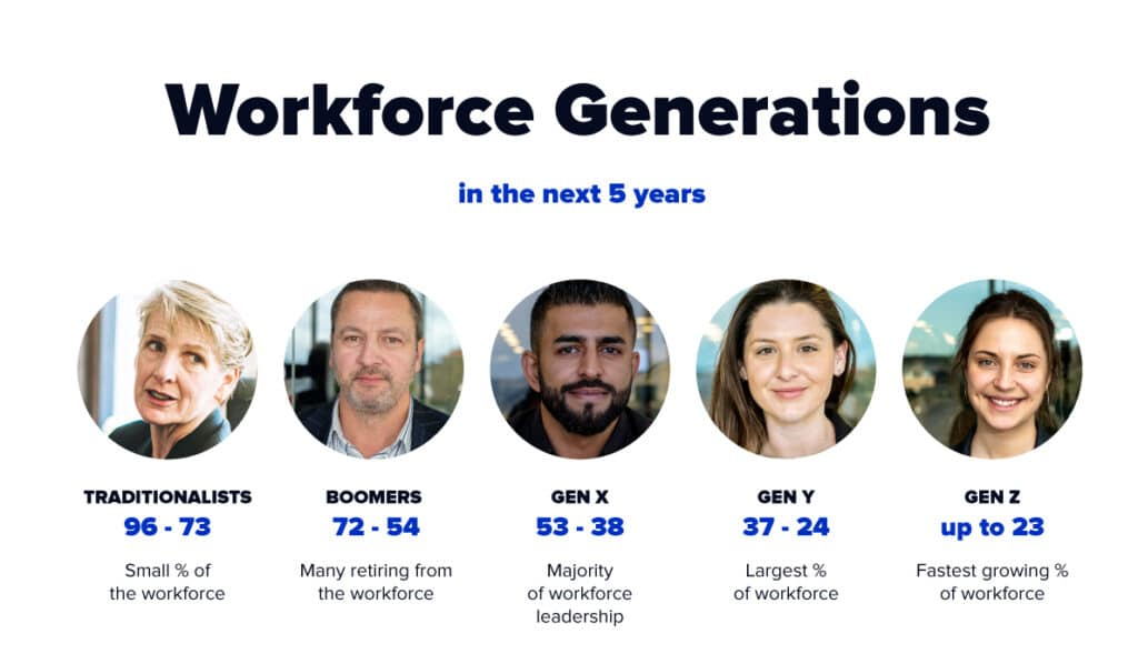 Workforce Generations in the next 5 years