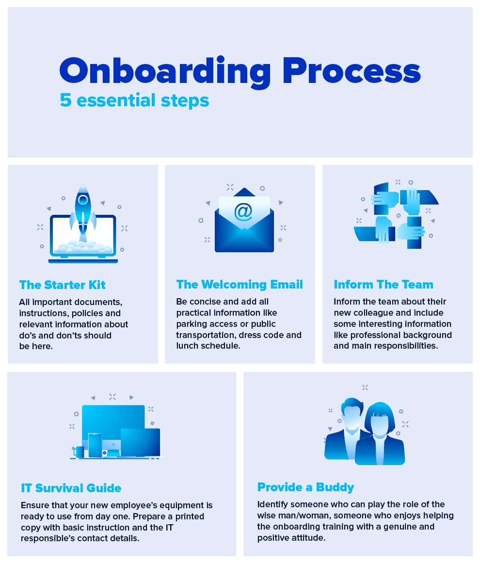 Onboarding process steps infographic