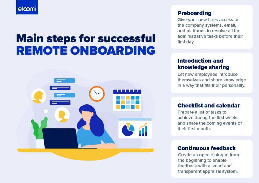 Successful steps for remote onboarding infographic
